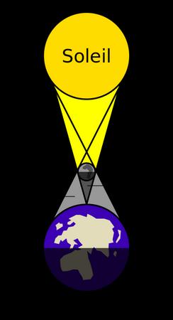 Principe d'une éclipse de soleil