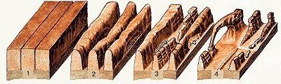 Formation des arches