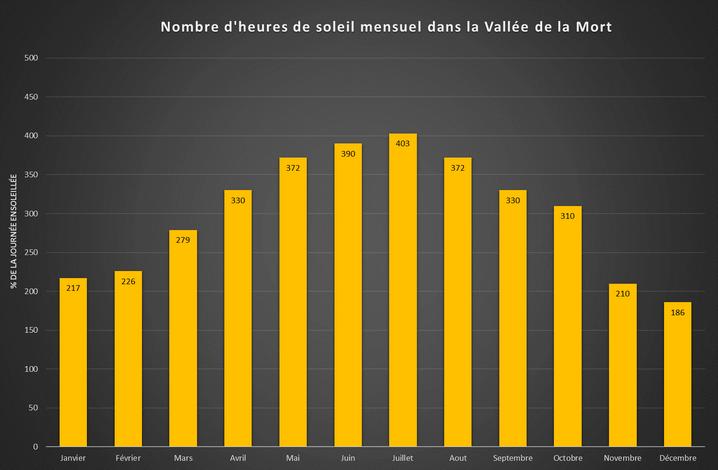 Nombre d'heures de soleil mensuel dans la Vallée de la Mort