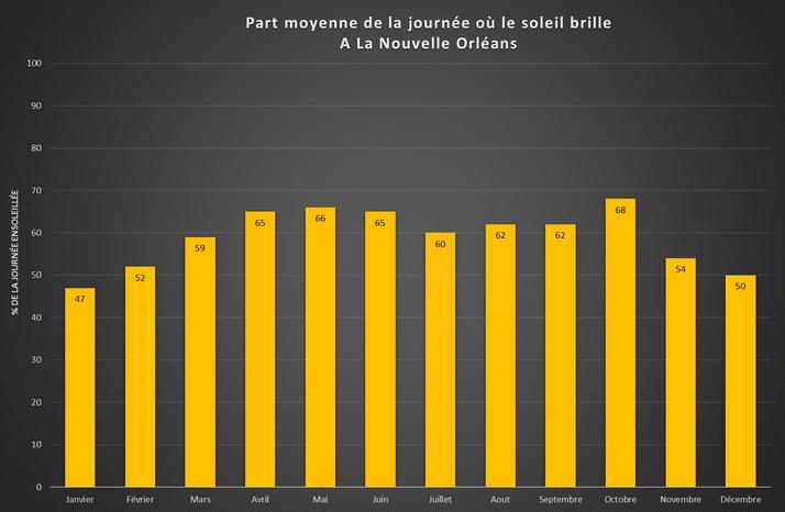 Graphique part moyenne de la journée où le soleil brille à La Nouvelle-Orléans