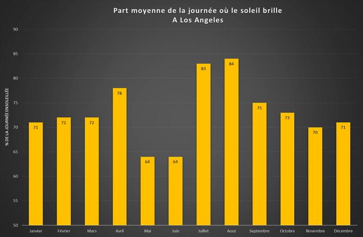 Part moyenne de la journée où le soleil brille à Los Angeles