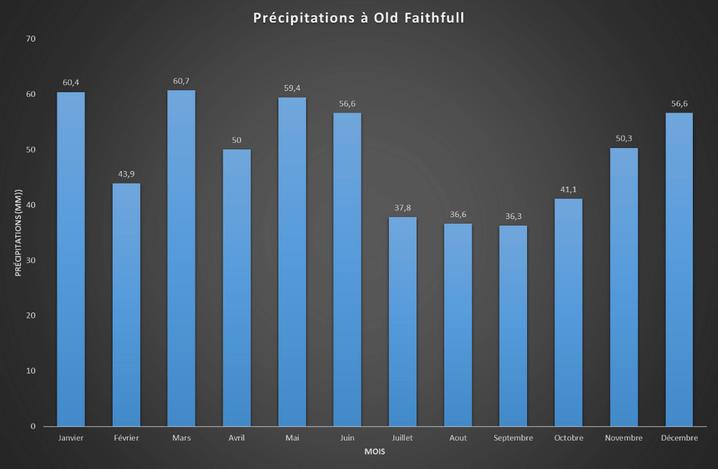 Précipitations à Old Faithfull