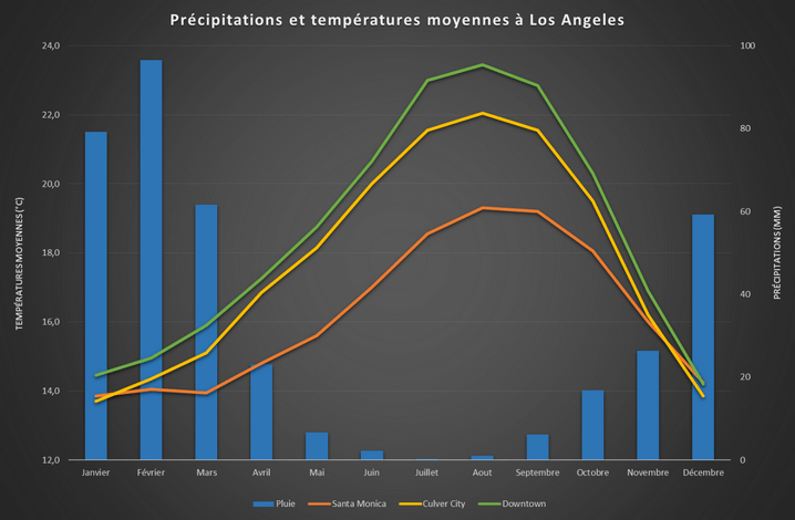 Précipitations et températures moyennes à Los Angeles
