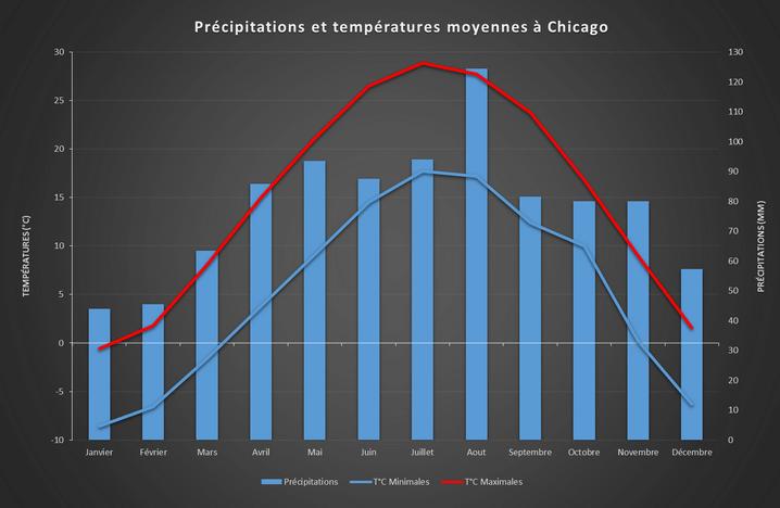 Précipitations et températures moyennes à Chicago