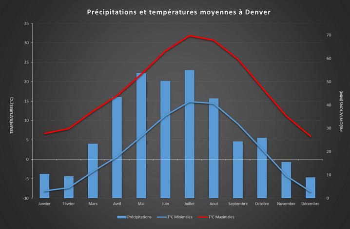 Précipitations et températures moyennes à Denver