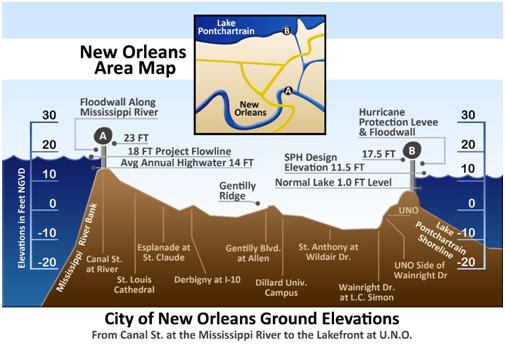 Schéma de coupe du niveau de la Nouvelle-Orléans par rapport à l'eau