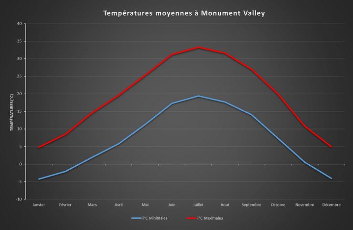 Températures moyennes anuelles à Monument Valley
